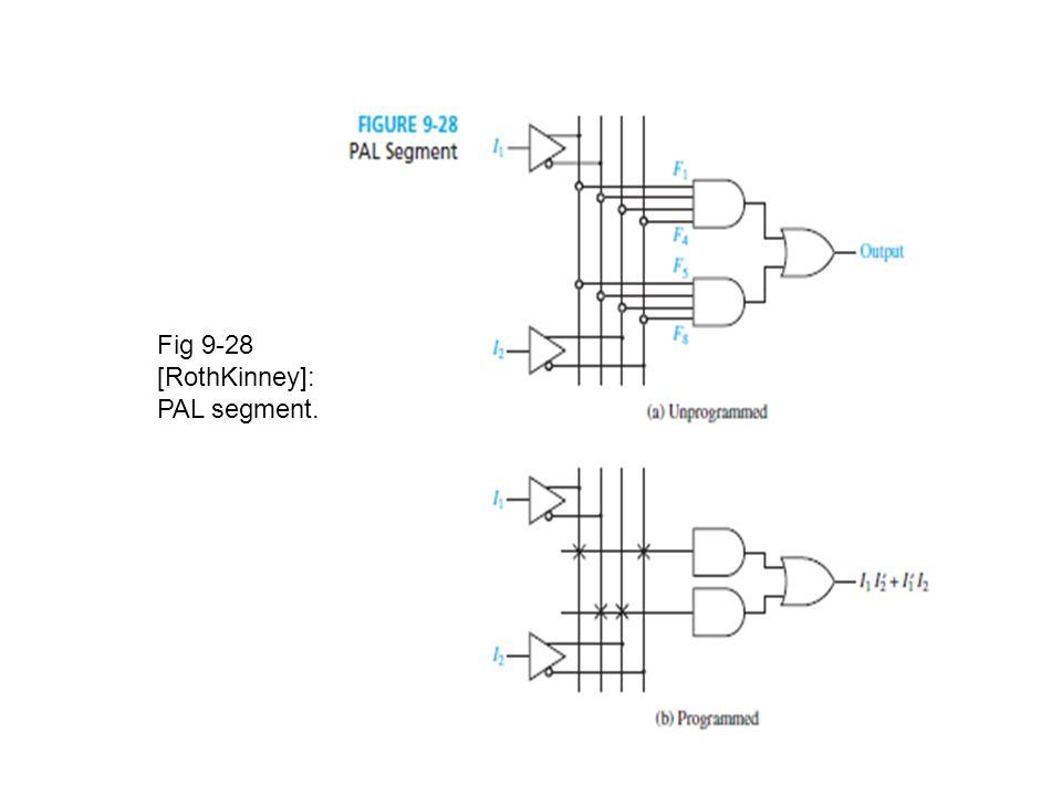 Fig 9-28 [RothKinney]: PAL segment.